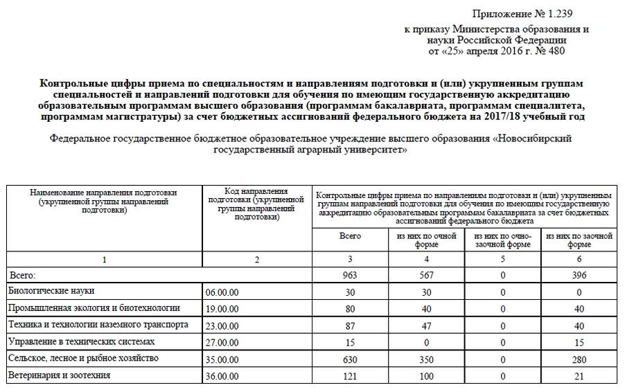 КЦП на 2017 г. (ВО)