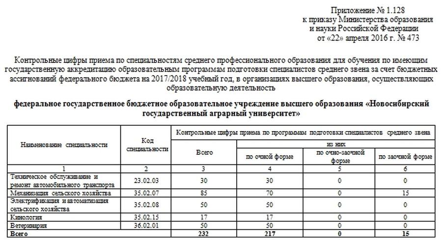 КЦП на 2017 г. (СПО)