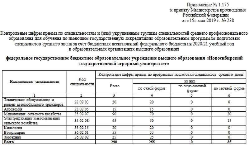 НГАУ Абитуриенту Контрольные цифры приёма студентов КЦП на 2018 г СПО Распределение контрольных цифр приёма