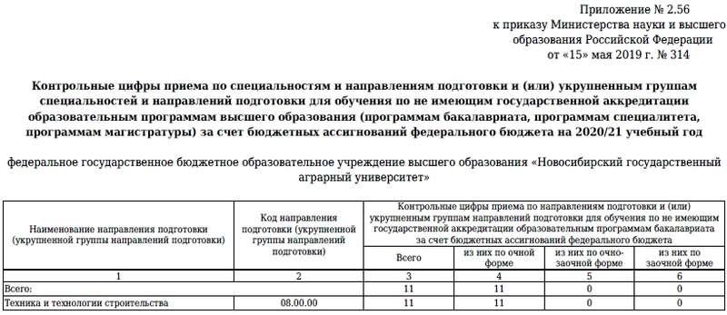 КЦП на 2019 г. (ВО)