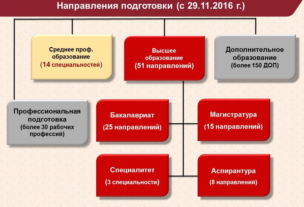 Направления подготовки НГАУ