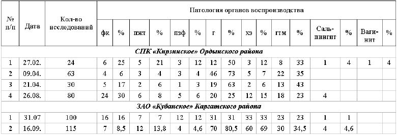 коров и телок (2004 г.)